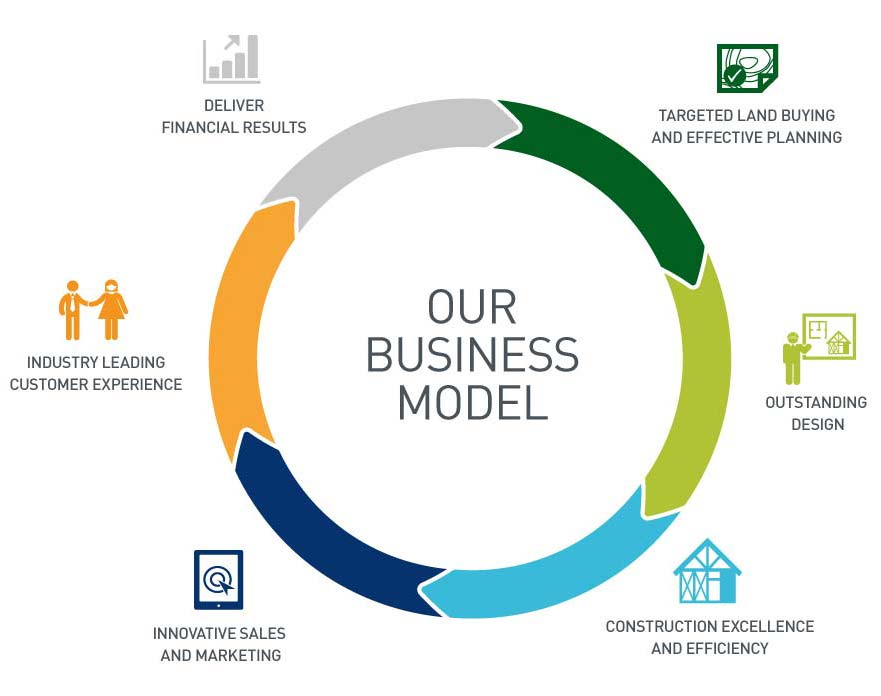 what is a business model in a business plan
