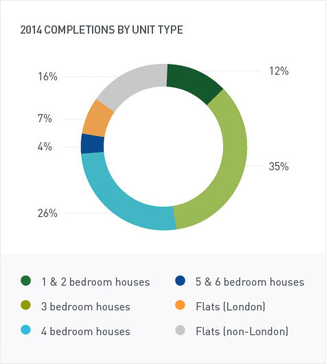 2014 completions by unit type: 1&2 bedroom houses - 12%, 3 bedroom houses - 35%, 4 bedroom houses - 26%, 5&6 bedroom houses - 4%, flats (London) - 7%, Flats (non-London) - 16%